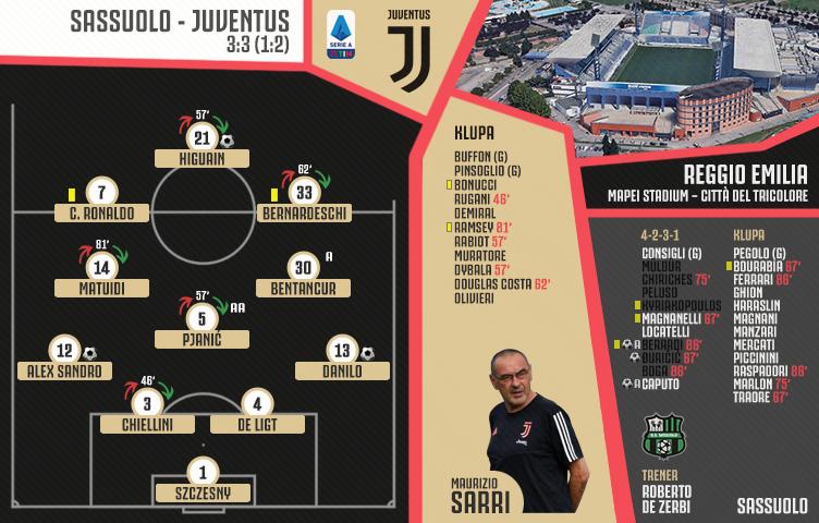 Serie A 2019/20 / 33. kolo / Sassuolo - Juventus 3:3 (1:2)