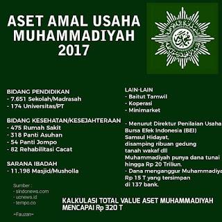 Utang Negara ke Muhammadiyah