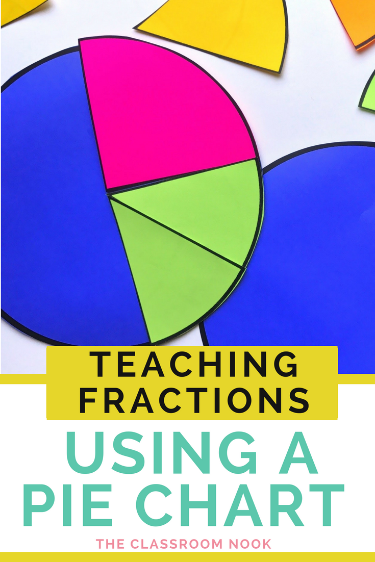 Using a personal pie chart to visualize fractions freebie the pin to save for later geenschuldenfo Gallery