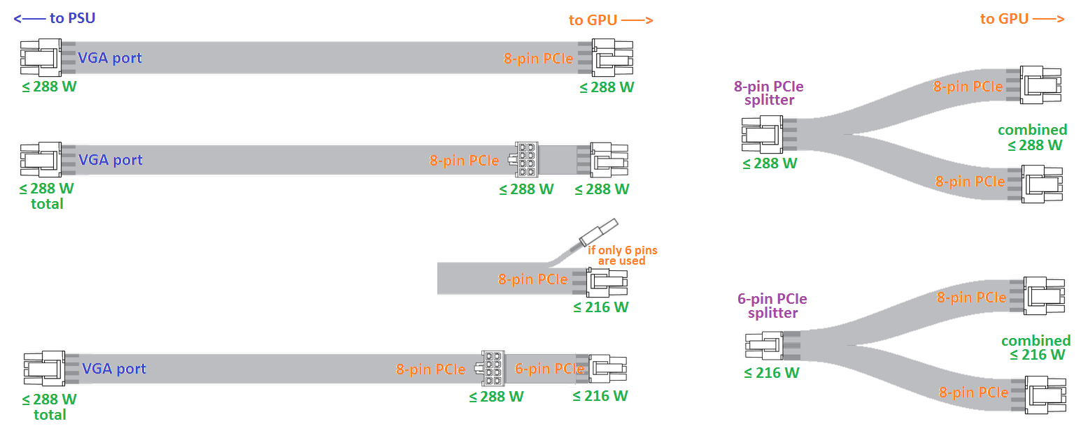 hight resolution of pcie connections and splitters