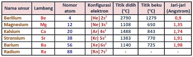 alkali tanah - golongan IIA