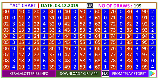 Kerala Lottery Winning Number Trending And Pending Ac  Chart on03.12.2019