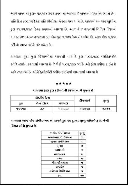 Gujarat Corona Update: Official Press Note Date 18/7/20
