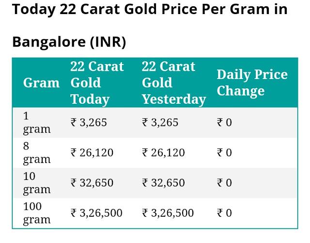 Today 22 carat gold price per gram in Bangalore