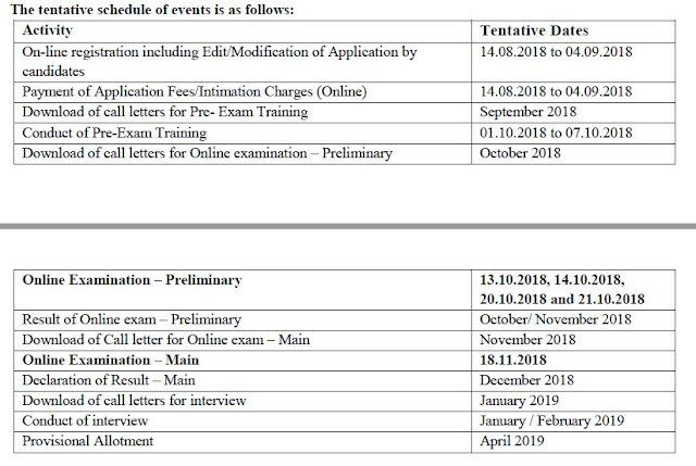 IBPS PO Recruitment 2018 -  Notification