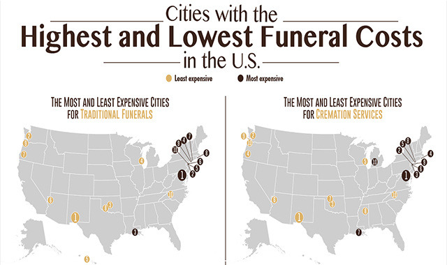 Average funeral costs: a breakdown in the price of funeral costs  #infographic