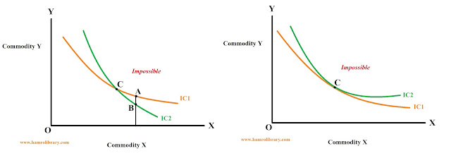 property-of-indifference-curve-3