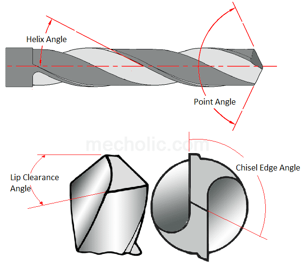 Twist Drill Angles - Rake/Helix, Lips Clearance, Point/Cutting, Chisel Edge