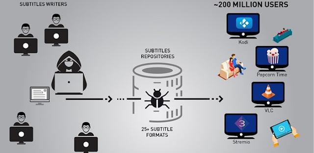 malware subtitles kodi vlc stremio
