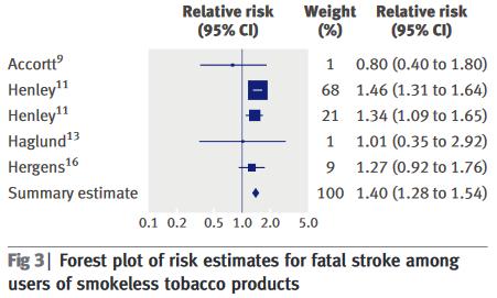 図:無煙タバコと脳卒中死亡リスク