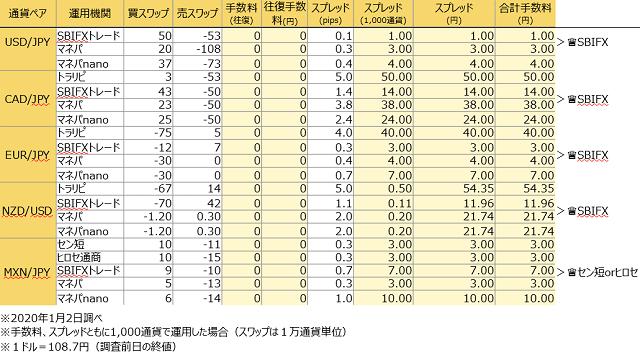 FX自動売買のトータルコスト比較(2020年1月2日調べ)