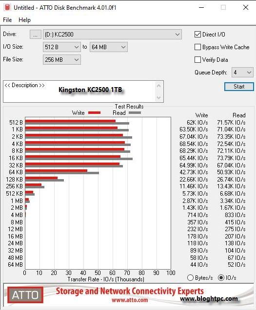 ATTO Disk Benchmark KINGSTON KC2500 1TB