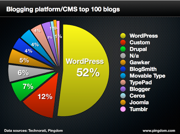 Pie chart of blogging platform in 2013, including Wordpress, Drupal, Gawker, Blogsmith, Movable Type, TypePad, Blogger, Ceros, Joomla and Tumblr
