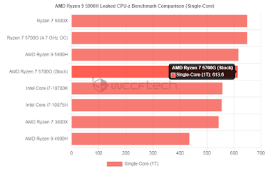 AMD-Ryzen-7-5700G-Performance-Single-Core