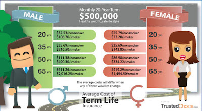 Insuring Your Life: Life Insurance Comparison - Insurance ...