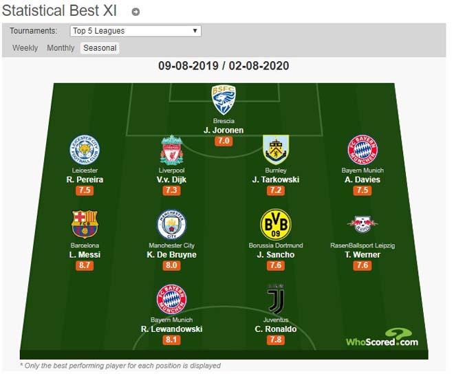 Đội hình hay nhất châu Âu: Dàn siêu sao tỷ đô, Messi - Ronaldo sát cánh 2