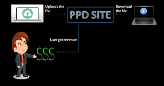 PPD, best ppd sites