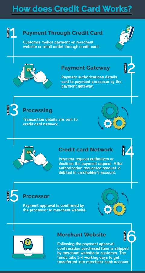 How does Credit Card Works?