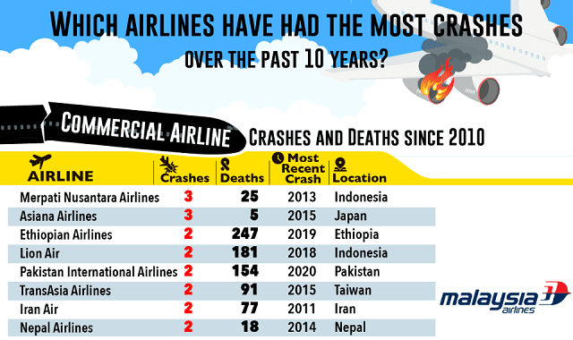 Which Airlines Have Had the Most Crashes Over the Past 10 Years?