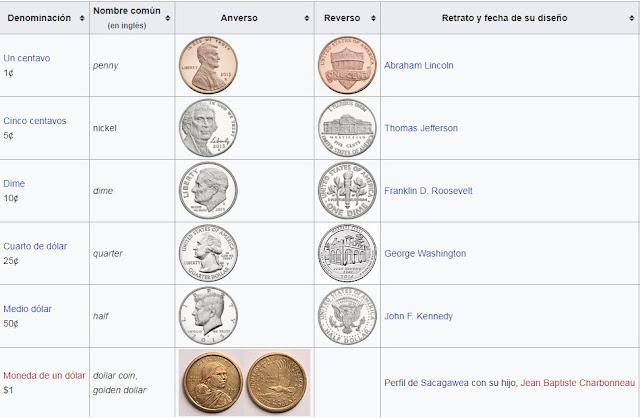 Circulación Monedas dólar americano