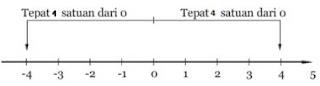 garis bilangan nilai mutlak 4 (www.allmipa.com)