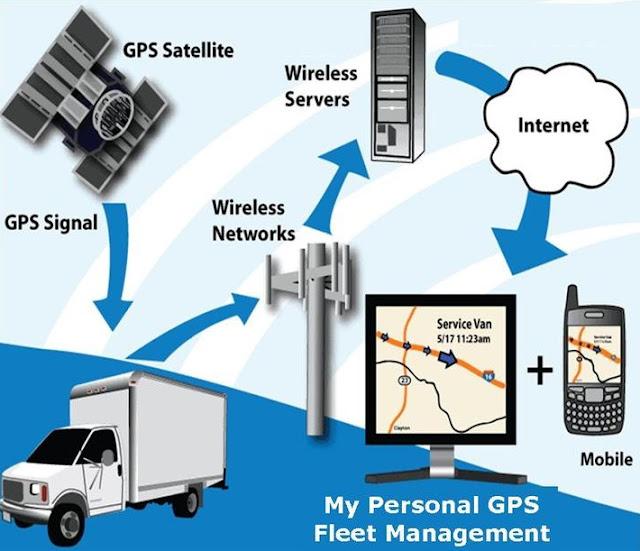 Begini Fungsi GPS Tracker Mobil