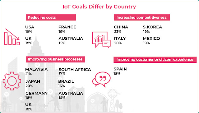 IoT Goals Differ by Country