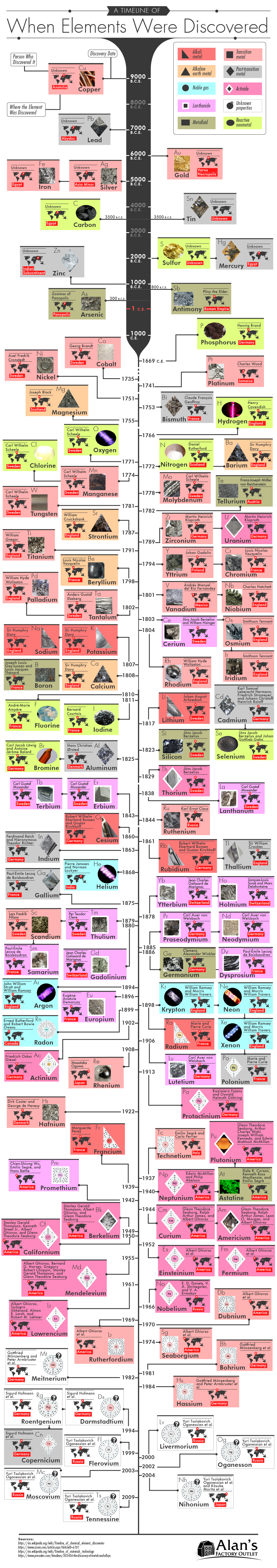 A Timeline of When Elements Were Discovered and Who Discovered Them #infographic