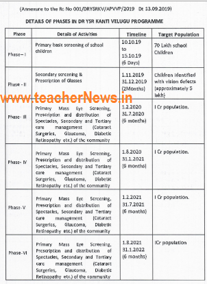 YSR Kanti Velugu Programme Guidelines in Telugu | Kanti Velugu Phase 1 Schedule
