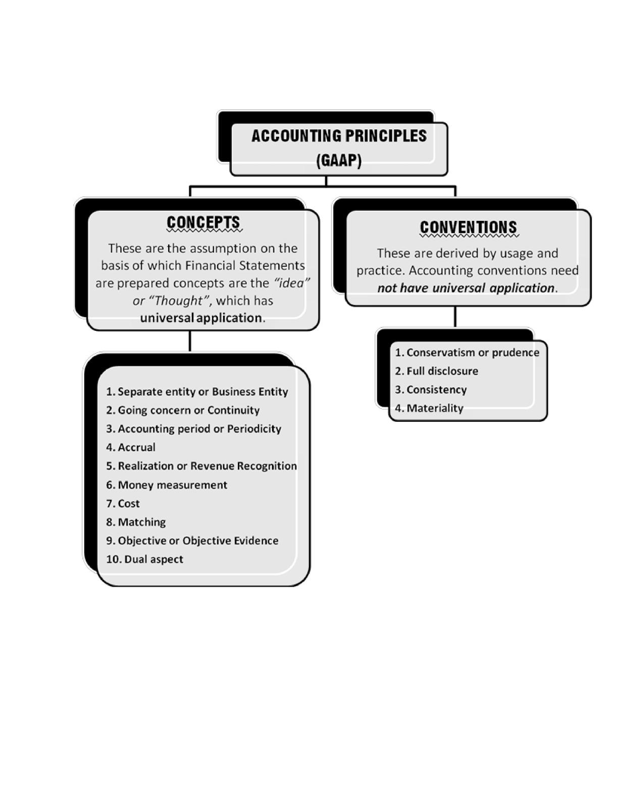Basic Accounting Principles And Rules