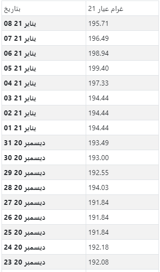 أسعار الذهب اليومية بالريال القطري لكل جرام عيار 21