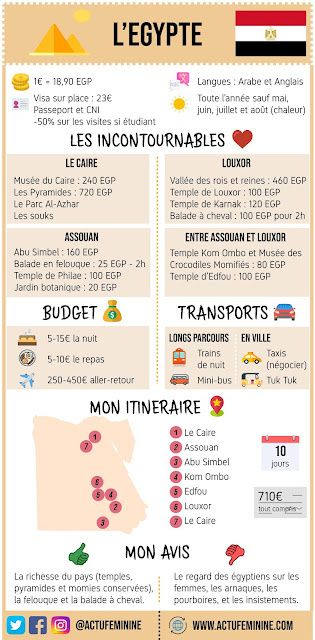 Infographie Egypte