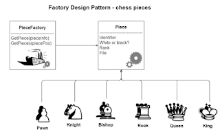 best course to learn Design Patterns for Java developers