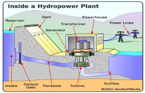 Powerhouse Hydroelectric Plant Diagram Circuit