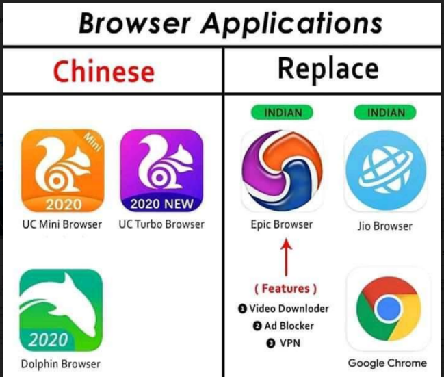 Indian Apps To Replace Chinese Apps: Indian Alternatives To Popular Chinese Apps Indian apps to replace Chinese apps - Several Indian users have been searching for alternatives to Chinese mobile applications. Check out the best ones./2020/06/Indian-Apps-To-Replace-Chinese-Apps-Indian-Alternative-apps-To-Popular-Chinese-Apps.html