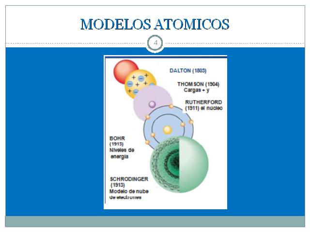 Mi Primer Articulo átomo Su Estructura Y Características