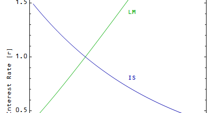 Information Transfer Economics: Deriving the IS-LM model