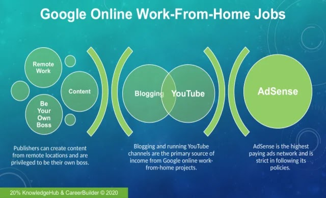 There are two types of work that Google pays for via AdSense. Both types of work involve content creation and posting your content via blogs or YouTube channels.