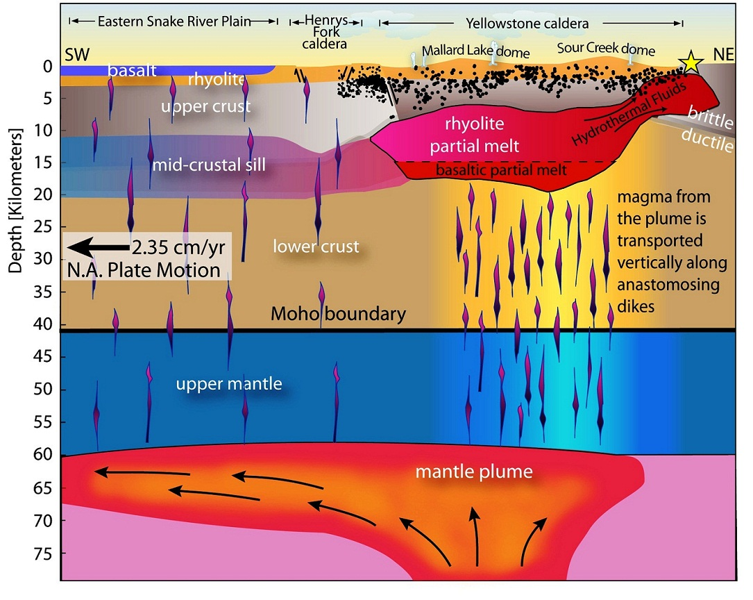 Uncovering Yellowstone S Subsurface Mysteries