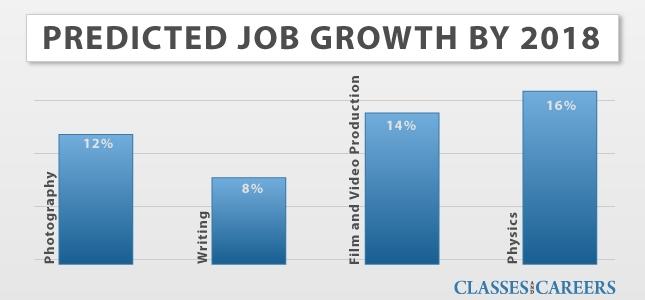 Liberal Arts Degree : Jobs,Career