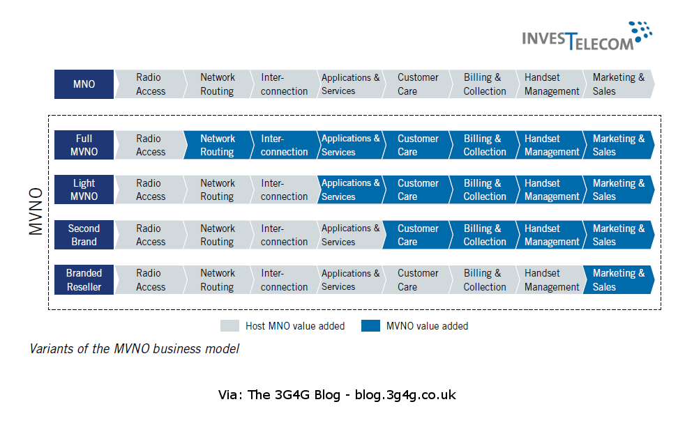 The 3G4G Blog: MNO, MVNO, MVNA, MVNE