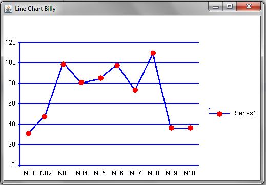 line chart, grafik garis, java,