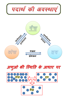 Micro Teaching Lesson plan for Science Lesson plan Format for Science B.Ed की पाठ योजना( B.Ed' Lesson Plan)