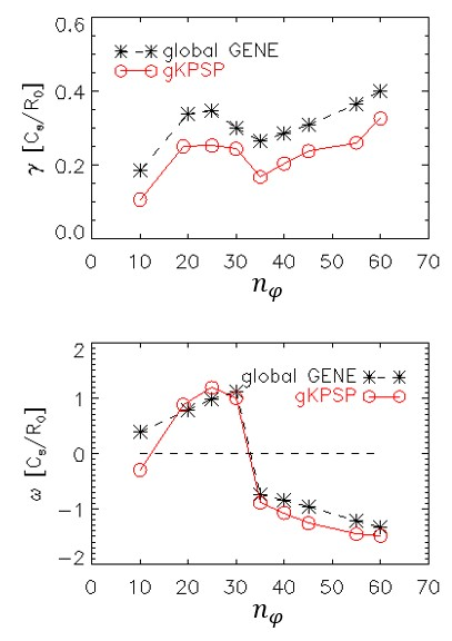 Global linear simulations of ITG and TEM with varying toroidal mode number. The upper and lower panel show the growth rates and frequencies of ITG and TEM, respectively.