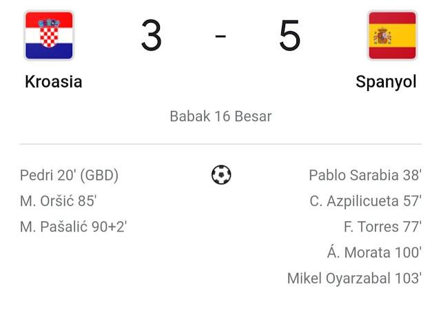 Euro 2020: Spanyol mengalahkan Kroasia dengan skor tinggi, masuk ke Perempat Final