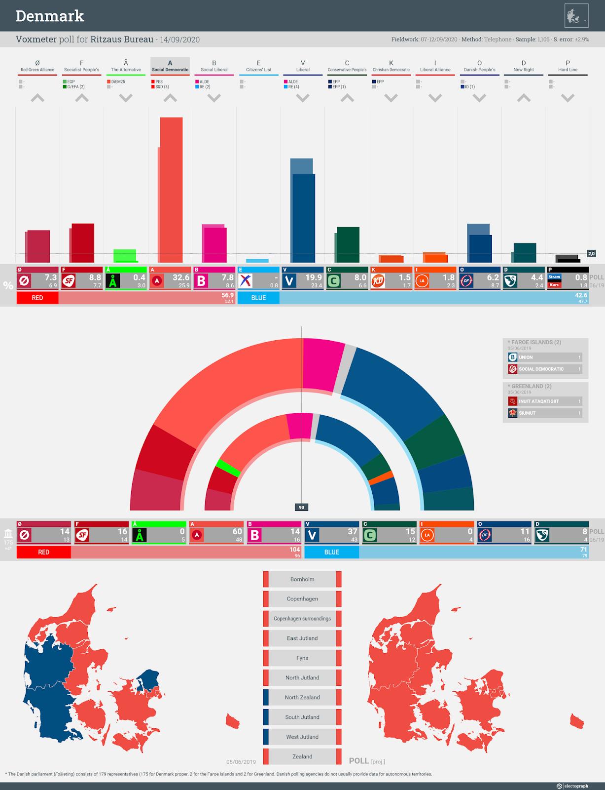 DENMARK: Voxmeter poll chart for Ritzaus Bureau, 14 September 2020