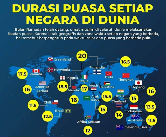 Daftar Negara dengan Waktu Puasa Terlama, Lebih dari 20 Jam