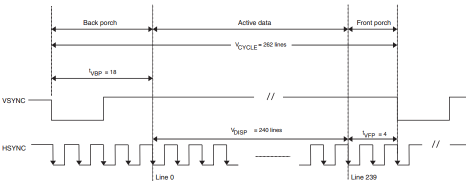 ARM Cortex STM32: LCD 800x480 init