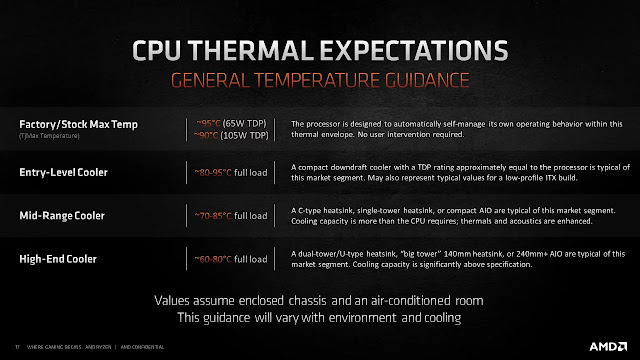 Normal-Temperatures-For-AMD-Ryzen-5600X-5800X-5900X-5950X