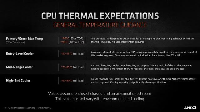 Normal-Temperatures-For-AMD-Ryzen-5600X-5800X-5900X-5950X